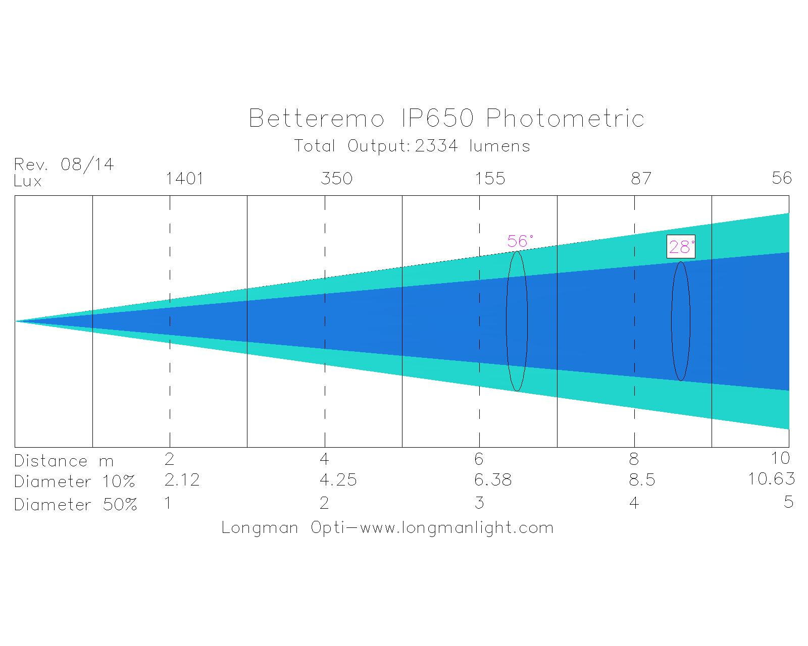Betteremo IP650 outdoor led battery light photometric graph