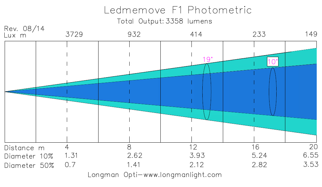 Ledmemove F1 Endless Rotating led Moving Head photometric graph
