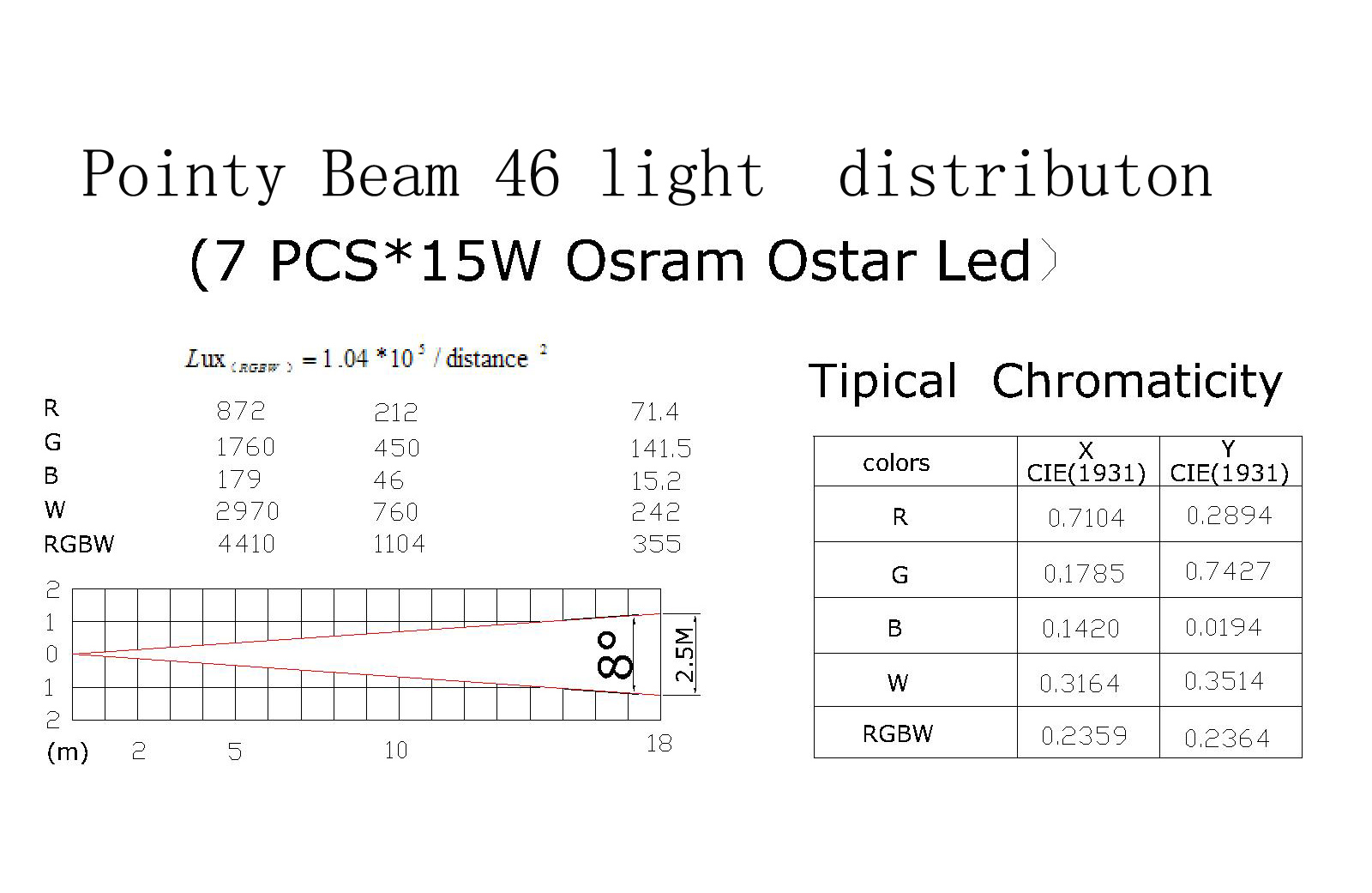 Pointy Beam 46 light distribution figure