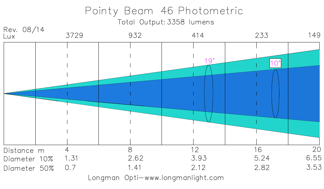 Pointy Beam 46 light photometric graph