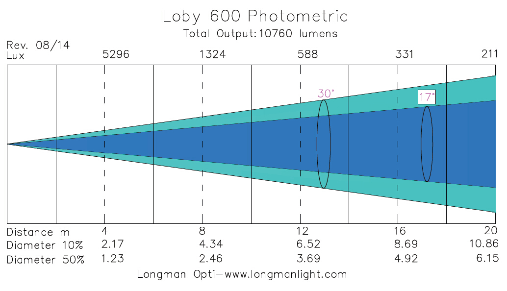 Loby 600 led moving head photometric graph