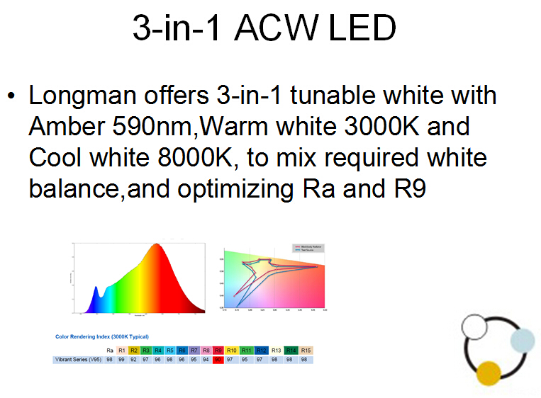 3-in-1 ACW LED