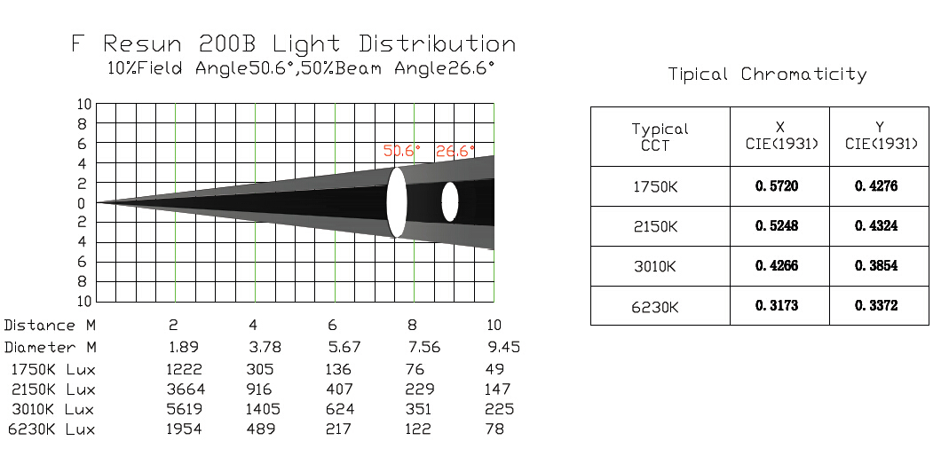 F Resun 200B par light distribution