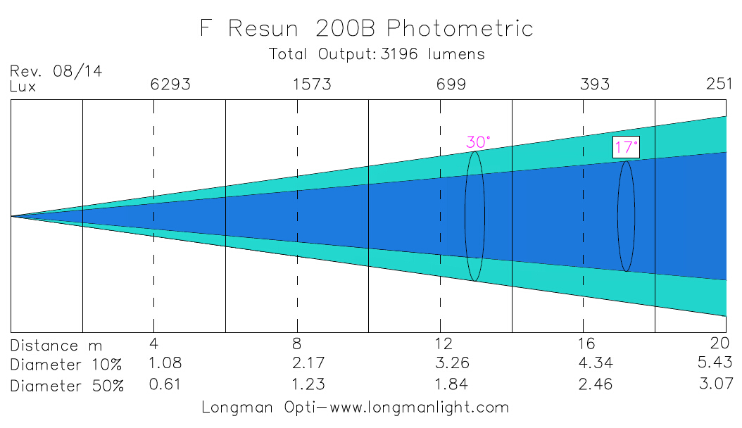 F Resun 200B par light photometric graph