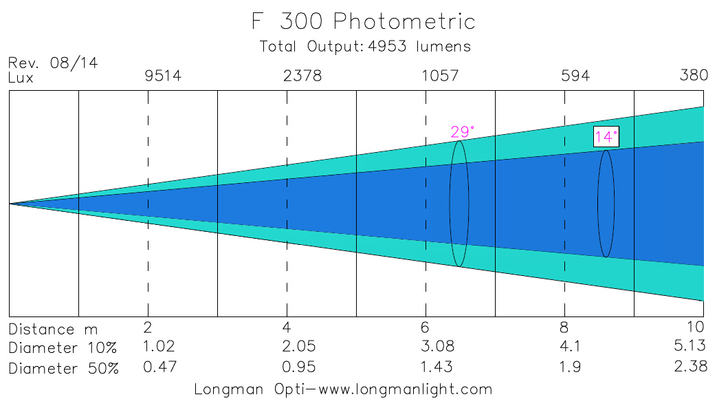 F300 lighting photometric graph
