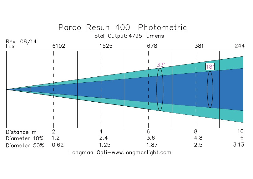 Parco Resun 400 par light photometric graph