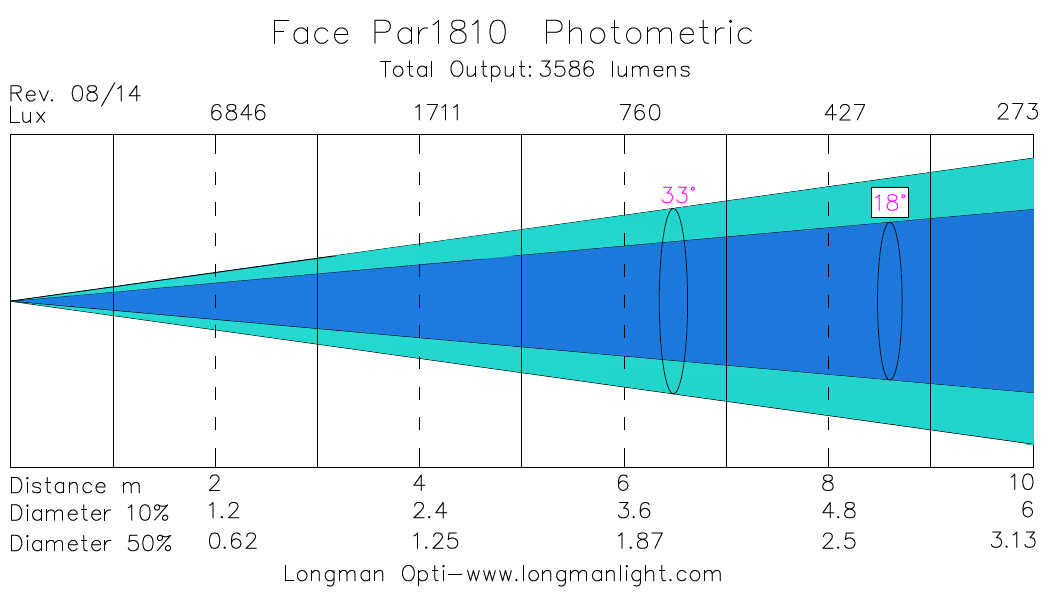 Face Par1810 led flat par can light photometric graph