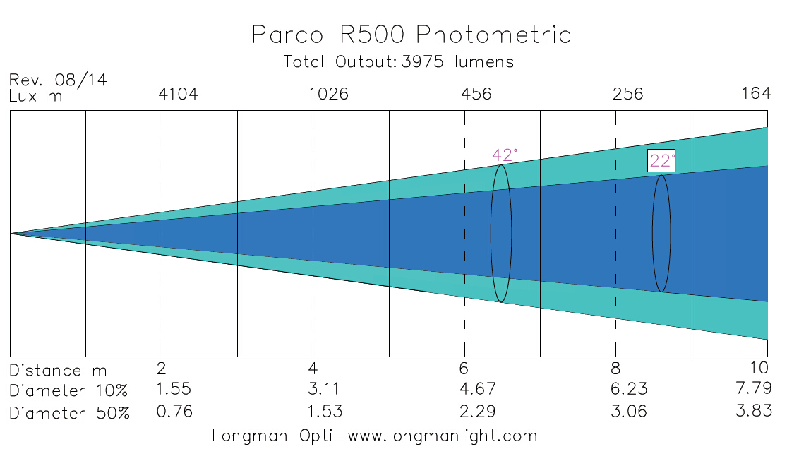 Parco R500 par light photometric graph