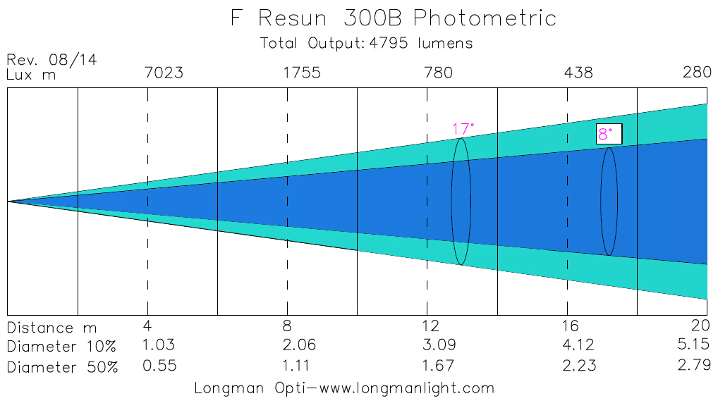 F Resun 300B indoor led par 64 photometric graph
