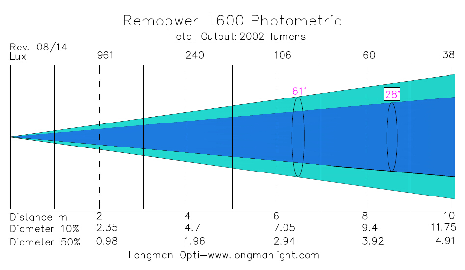 Remopower L600 battery and wireless led wallwasher photometric graph