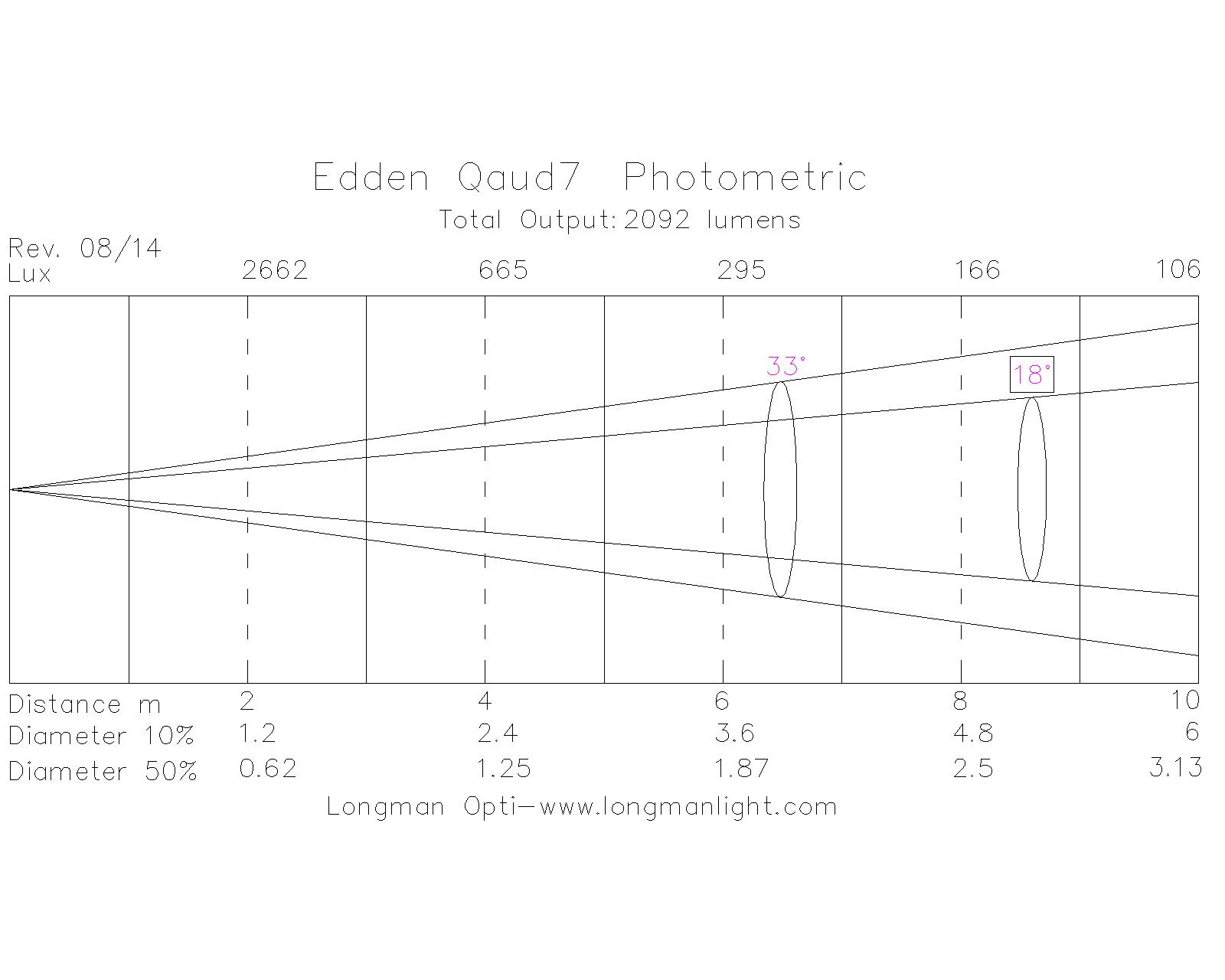 outdoor Eden Quad7 led par photometric