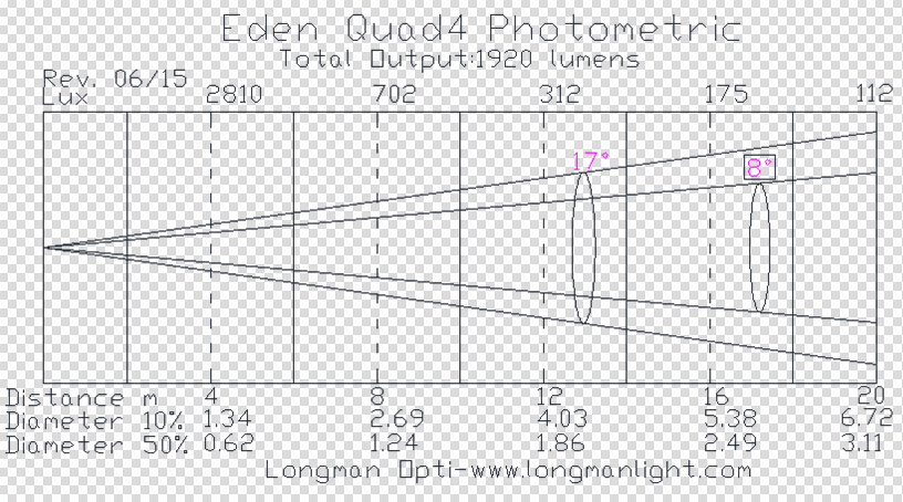Eden Quad4 photometric